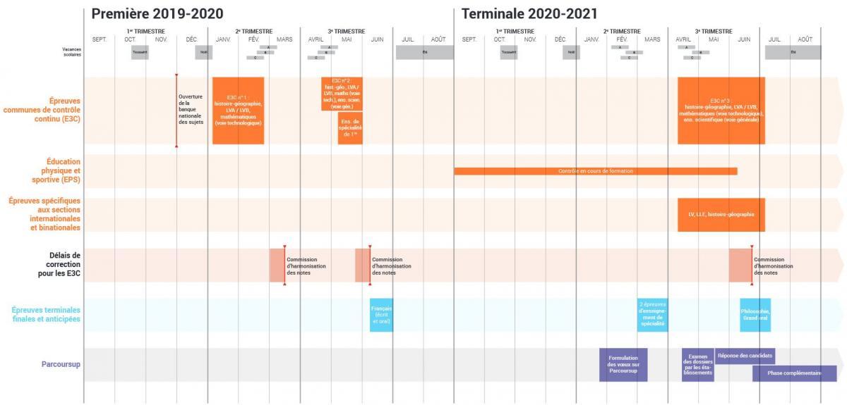 Calendrier Bac Es 2021 Calendrier du bac de 2019 à 2021 | Lycée Duhamel du Monceau